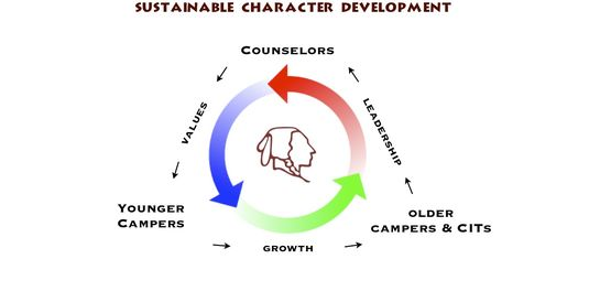 Sustainable Character Development